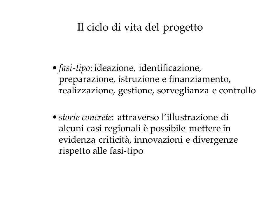 Il ciclo di vita del progetto fasi-tipo: ideazione, identificazione, preparazione, istruzione e finanziamento, realizzazione, gestione, sorveglianza e