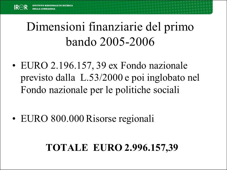 Dimensioni finanziarie del primo bando 2005-2006 EURO 2.196.157, 39 ex Fondo nazionale previsto dalla L.53/2000 e poi inglobato nel Fondo nazionale per le politiche sociali EURO 800.000 Risorse regionali TOTALE EURO 2.996.157,39