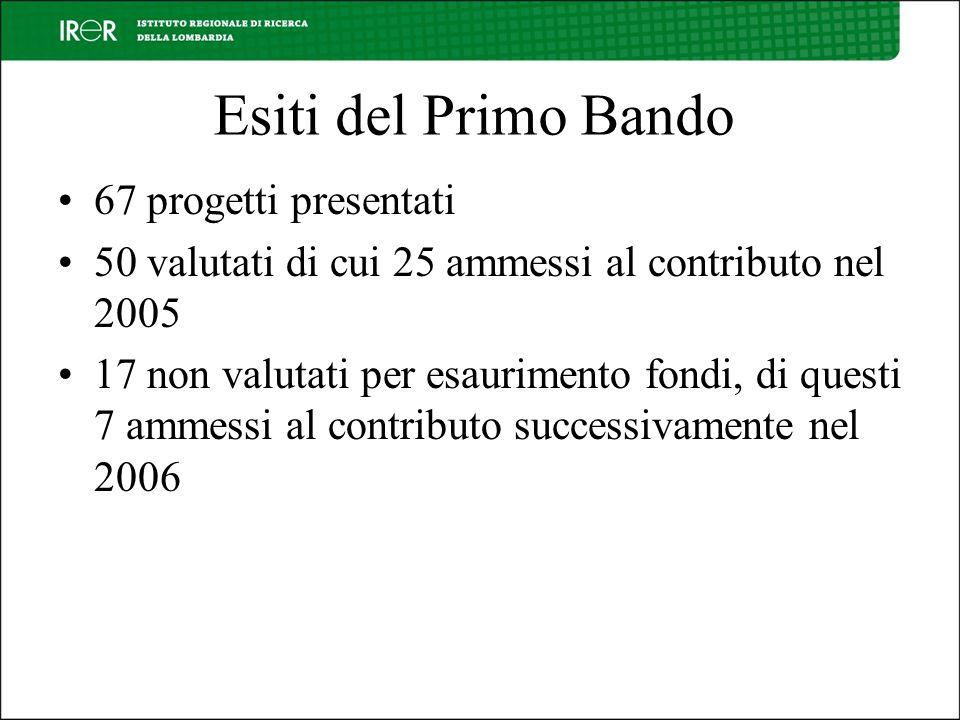Esiti del Primo Bando 67 progetti presentati 50 valutati di cui 25 ammessi al contributo nel 2005 17 non valutati per esaurimento fondi, di questi 7 ammessi al contributo successivamente nel 2006