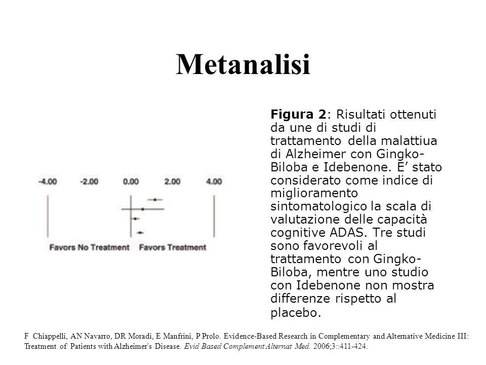 Metanalisi Figura 2: Risultati ottenuti da une di studi di trattamento della malattiua di Alzheimer con Gingko- Biloba e Idebenone. E stato considerat