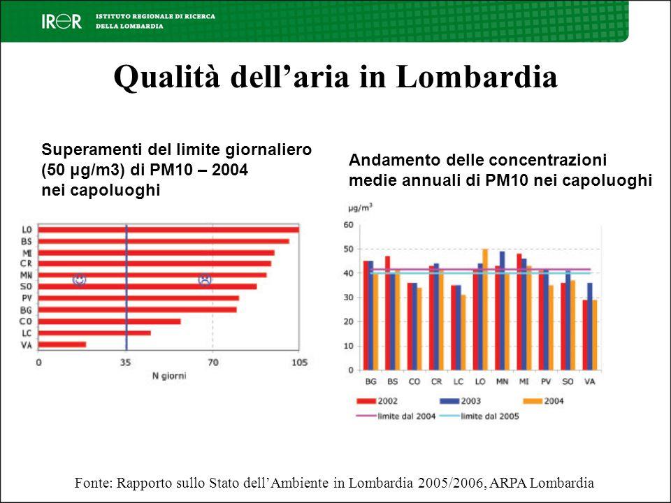 Qualità dellaria in Lombardia Andamento delle concentrazioni medie annuali di PM10 nei capoluoghi Superamenti del limite giornaliero (50 μg/m3) di PM10 – 2004 nei capoluoghi Fonte: Rapporto sullo Stato dellAmbiente in Lombardia 2005/2006, ARPA Lombardia
