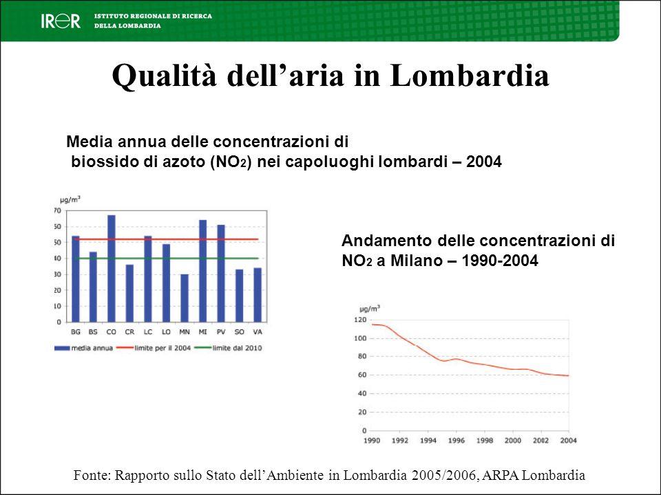 Qualità dellaria in Lombardia Fonte: Rapporto sullo Stato dellAmbiente in Lombardia 2005/2006, ARPA Lombardia Andamento delle concentrazioni di NO 2 a Milano – 1990-2004 Media annua delle concentrazioni di biossido di azoto (NO 2 ) nei capoluoghi lombardi – 2004
