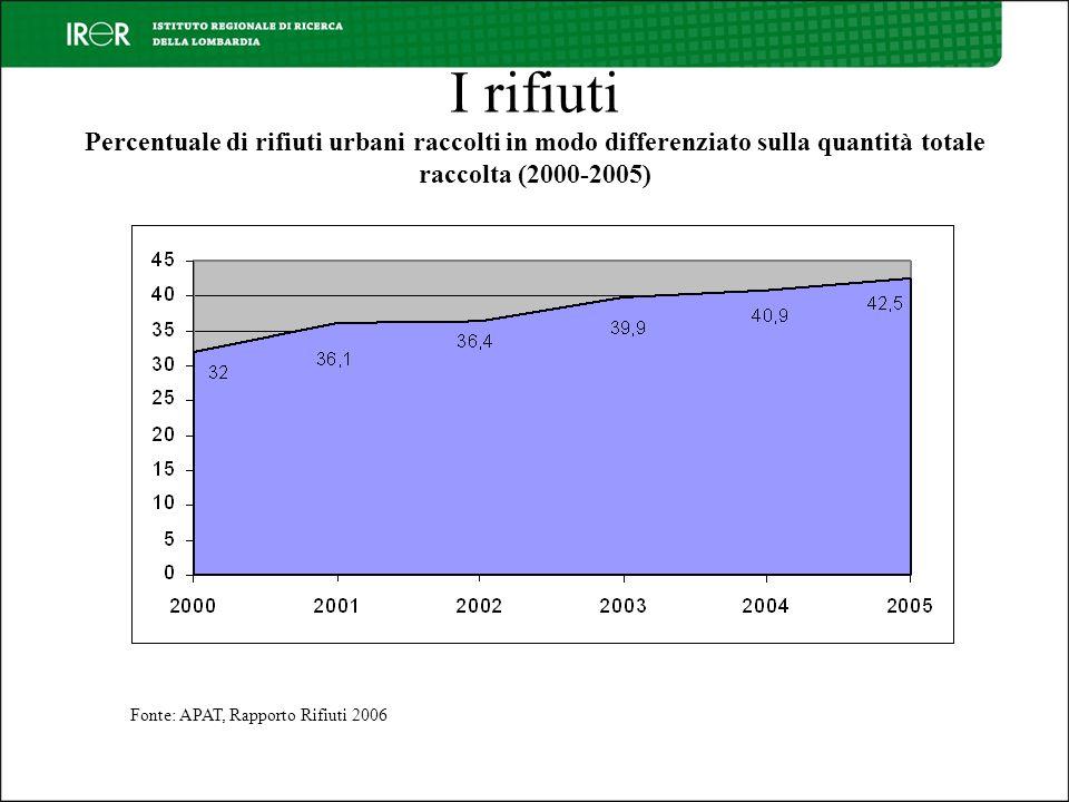 I rifiuti Percentuale di rifiuti urbani raccolti in modo differenziato sulla quantità totale raccolta (2000-2005) Fonte: APAT, Rapporto Rifiuti 2006