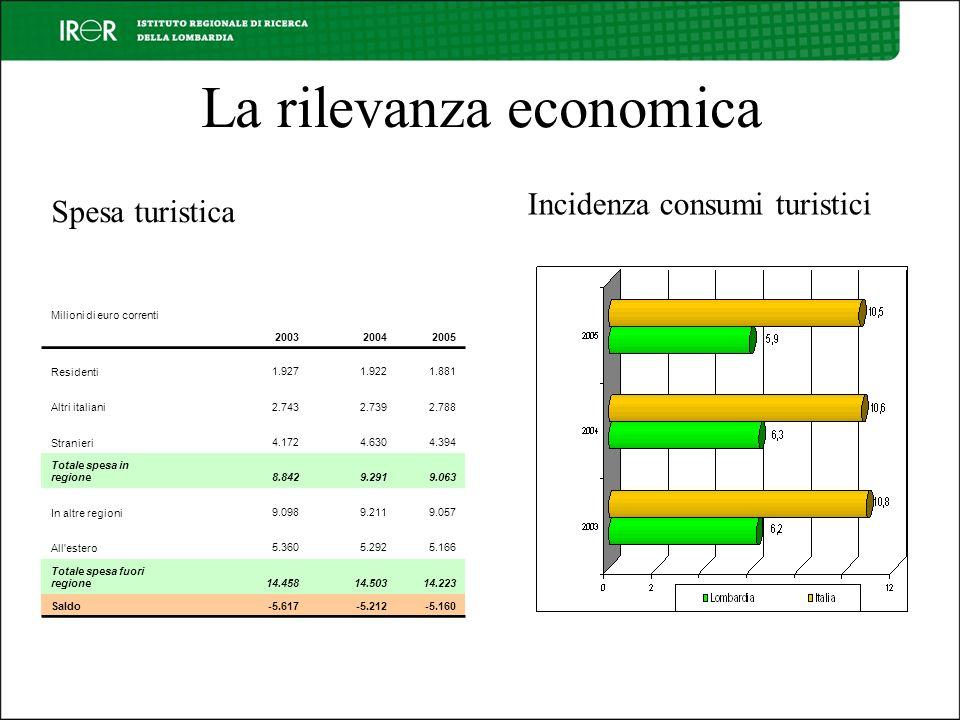 La rilevanza economica Milioni di euro correnti 200320042005 Residenti 1.927 1.922 1.881 Altri italiani 2.743 2.739 2.788 Stranieri 4.172 4.630 4.394