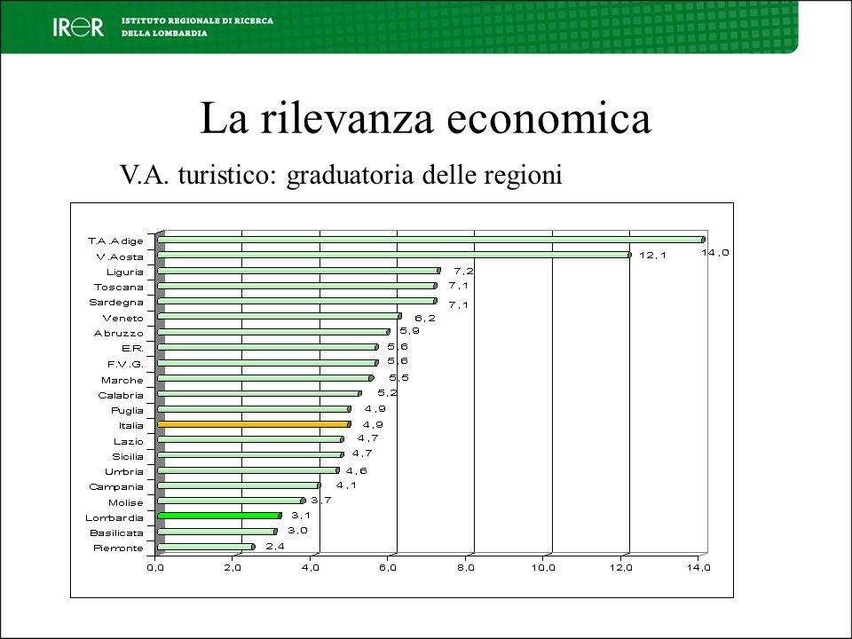 La rilevanza economica V.A. turistico: graduatoria delle regioni