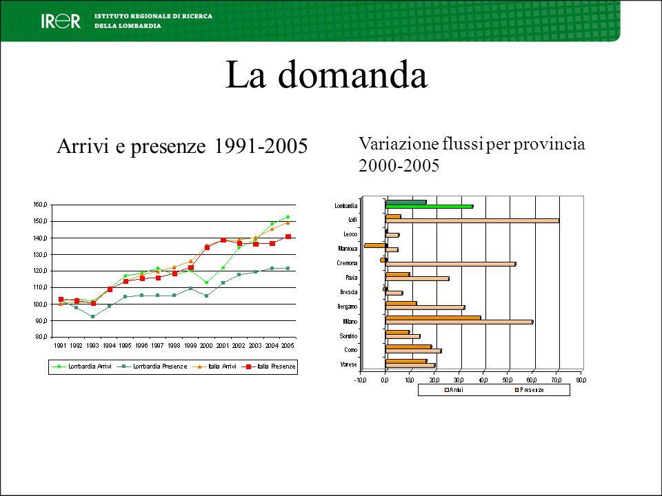 La domanda Arrivi e presenze 1991-2005 Variazione flussi per provincia 2000-2005