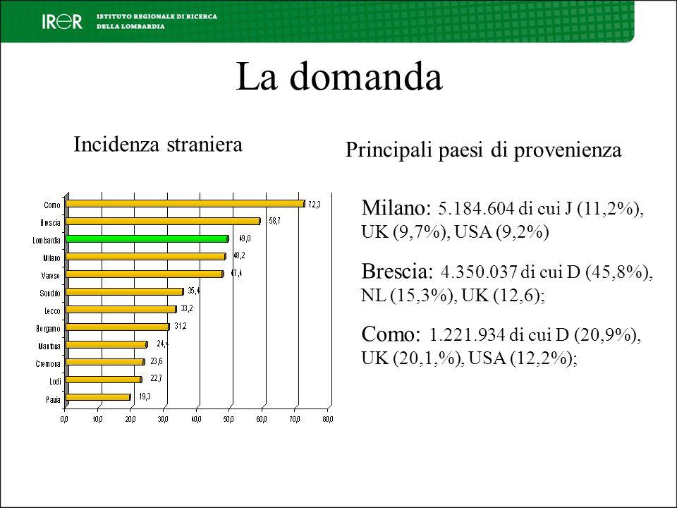 La domanda Incidenza straniera Principali paesi di provenienza Milano: 5.184.604 di cui J (11,2%), UK (9,7%), USA (9,2%) Brescia: 4.350.037 di cui D (