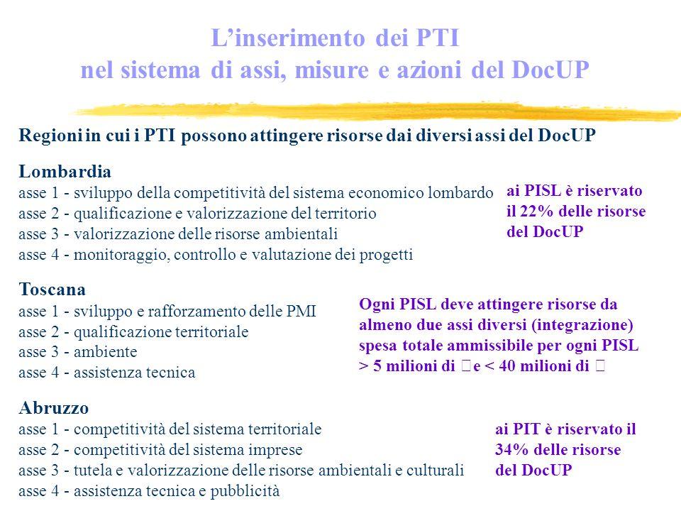 Regioni in cui i PTI possono attingere risorse dai diversi assi del DocUP Lombardia asse 1 - sviluppo della competitività del sistema economico lombardo asse 2 - qualificazione e valorizzazione del territorio asse 3 - valorizzazione delle risorse ambientali asse 4 - monitoraggio, controllo e valutazione dei progetti Toscana asse 1 - sviluppo e rafforzamento delle PMI asse 2 - qualificazione territoriale asse 3 - ambiente asse 4 - assistenza tecnica Abruzzo asse 1 - competitività del sistema territoriale asse 2 - competitività del sistema imprese asse 3 - tutela e valorizzazione delle risorse ambientali e culturali asse 4 - assistenza tecnica e pubblicità Linserimento dei PTI nel sistema di assi, misure e azioni del DocUP ai PISL è riservato il 22% delle risorse del DocUP Ogni PISL deve attingere risorse da almeno due assi diversi (integrazione) spesa totale ammissibile per ogni PISL > 5 milioni di €e < 40 milioni di € ai PIT è riservato il 34% delle risorse del DocUP