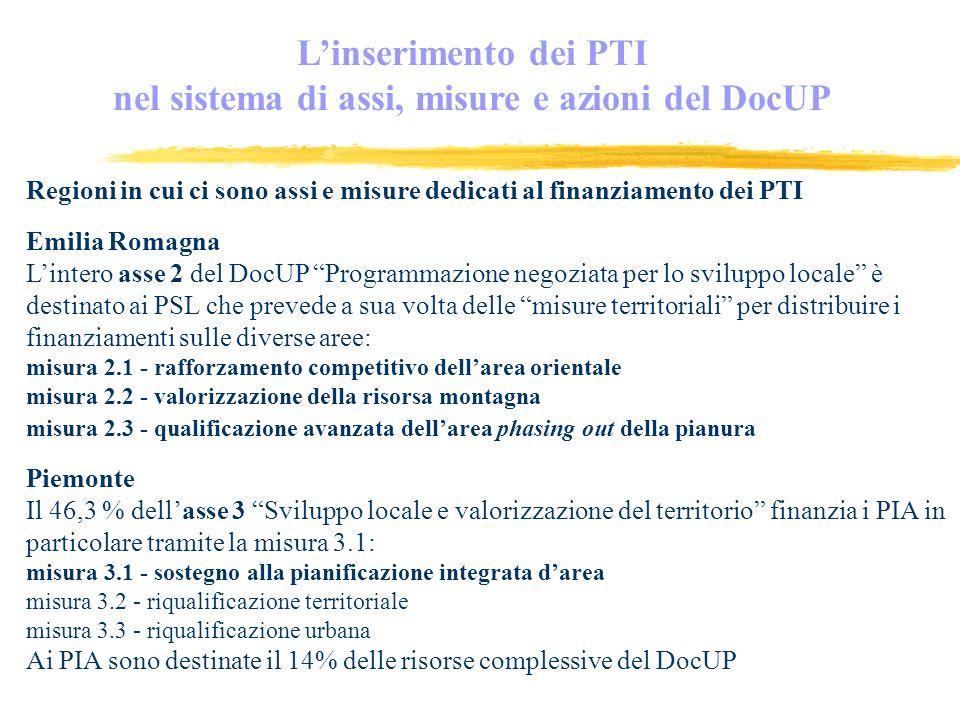 Regioni in cui ci sono assi e misure dedicati al finanziamento dei PTI Emilia Romagna Lintero asse 2 del DocUP Programmazione negoziata per lo sviluppo locale è destinato ai PSL che prevede a sua volta delle misure territoriali per distribuire i finanziamenti sulle diverse aree: misura 2.1 - rafforzamento competitivo dellarea orientale misura 2.2 - valorizzazione della risorsa montagna misura 2.3 - qualificazione avanzata dellarea phasing out della pianura Piemonte Il 46,3 % dellasse 3 Sviluppo locale e valorizzazione del territorio finanzia i PIA in particolare tramite la misura 3.1: misura 3.1 - sostegno alla pianificazione integrata darea misura 3.2 - riqualificazione territoriale misura 3.3 - riqualificazione urbana Ai PIA sono destinate il 14% delle risorse complessive del DocUP Linserimento dei PTI nel sistema di assi, misure e azioni del DocUP
