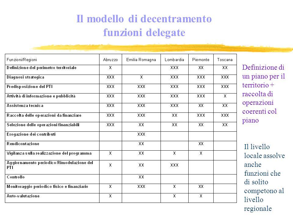 Il modello di decentramento funzioni delegate Definizione di un piano per il territorio + raccolta di operazioni coerenti col piano Il livello locale assolve anche funzioni che di solito competono al livello regionale
