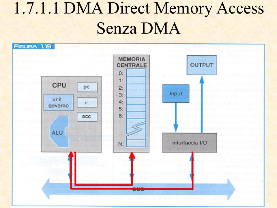 DMA Direct Memory Access Senza DMA
