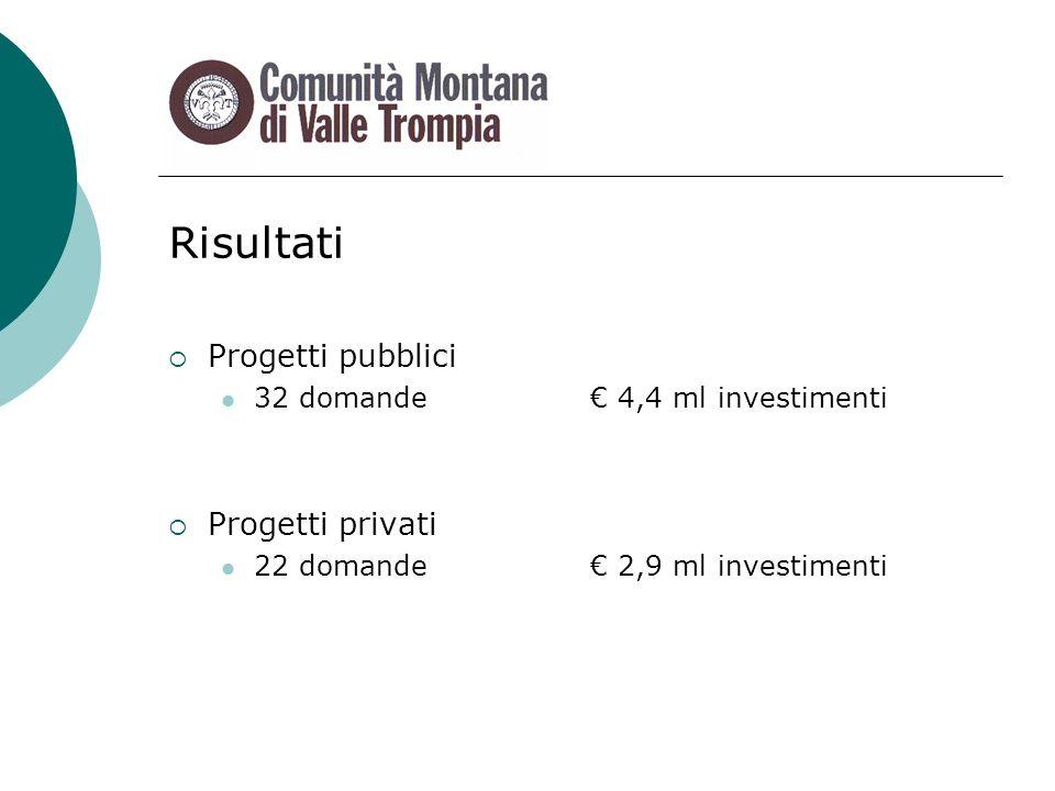 Risultati Progetti pubblici 32 domande 4,4 ml investimenti Progetti privati 22 domande 2,9 ml investimenti