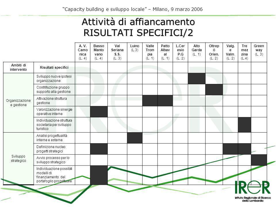 Capacity building e sviluppo locale – Milano, 9 marzo 2006 Attività di affiancamento RISULTATI SPECIFICI/2 A.