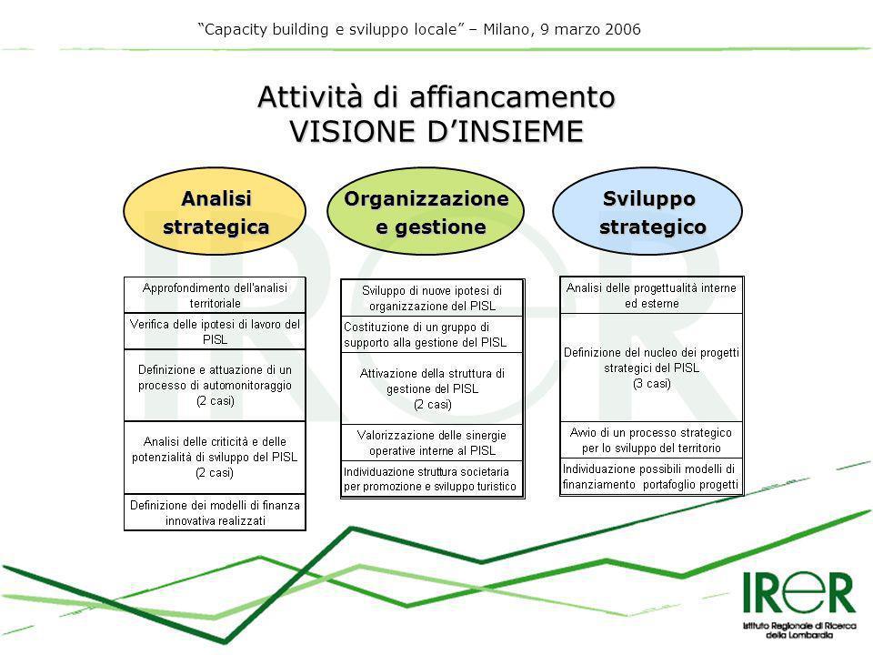 Capacity building e sviluppo locale – Milano, 9 marzo 2006 Attività di affiancamento VISIONE DINSIEME AnalisistrategicaOrganizzazione e gestione Sviluppostrategico