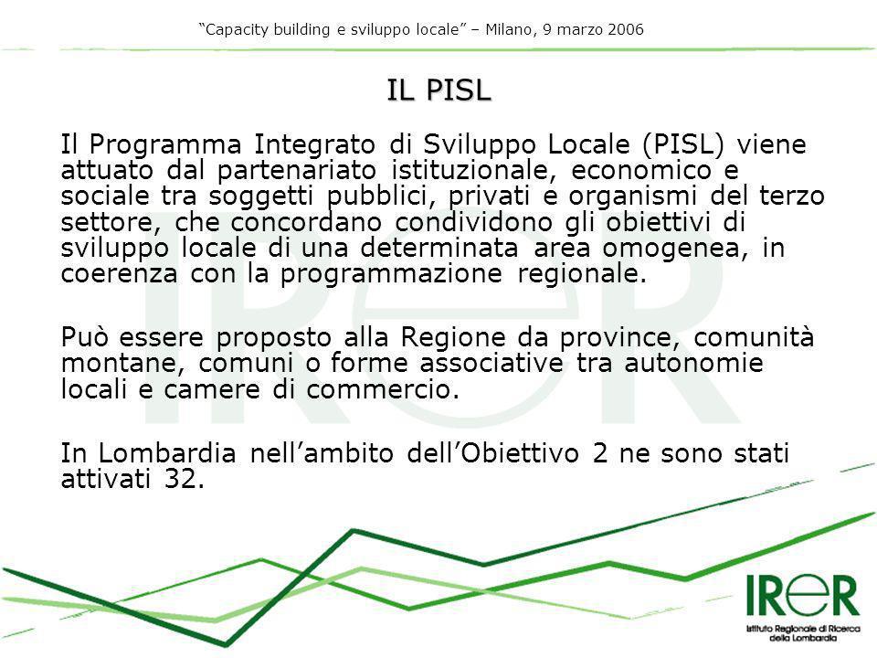 Capacity building e sviluppo locale – Milano, 9 marzo 2006 IL PISL Il Programma Integrato di Sviluppo Locale (PISL) viene attuato dal partenariato istituzionale, economico e sociale tra soggetti pubblici, privati e organismi del terzo settore, che concordano condividono gli obiettivi di sviluppo locale di una determinata area omogenea, in coerenza con la programmazione regionale.