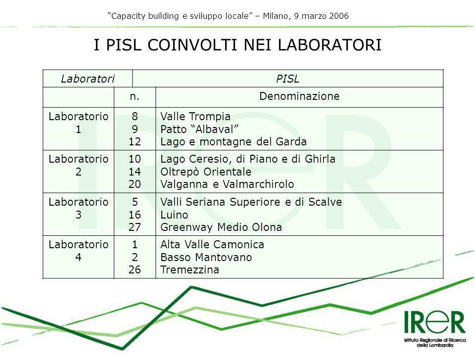 Capacity building e sviluppo locale – Milano, 9 marzo 2006 RISULTATI PRIMA ANNUALITÀ Attività di affiancamento Prodotti Omnibus Attività trasversali