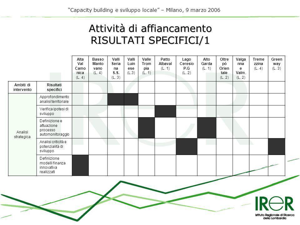 Capacity building e sviluppo locale – Milano, 9 marzo 2006 Attività di affiancamento RISULTATI SPECIFICI/1 Alta Val Camo nica (L.