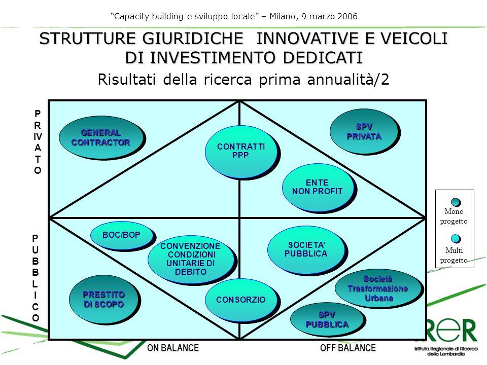 Capacity building e sviluppo locale – Milano, 9 marzo 2006 GENERALCONTRACTORGENERALCONTRACTOR ENTE NON PROFIT ENTE NON PROFIT SPVPRIVATASPVPRIVATA CONSORZIO SOCIETA PUBBLICA SOCIETA PUBBLICA SocietàTrasformazione Urbana UrbanaSocietàTrasformazione SPVPUBBLICASPVPUBBLICA CONVENZIONE CONDIZIONI UNITARIE DI DEBITO CONVENZIONE CONDIZIONI UNITARIE DI DEBITO PRESTITO DI SCOPO PRESTITO P R IV A T O PUBBLICOPUBBLICO ON BALANCEOFF BALANCE BOC/BOP Mono progetto Multi progetto STRUTTURE GIURIDICHE INNOVATIVE E VEICOLI DI INVESTIMENTO DEDICATI CONTRATTI PPP Risultati della ricerca prima annualità/2
