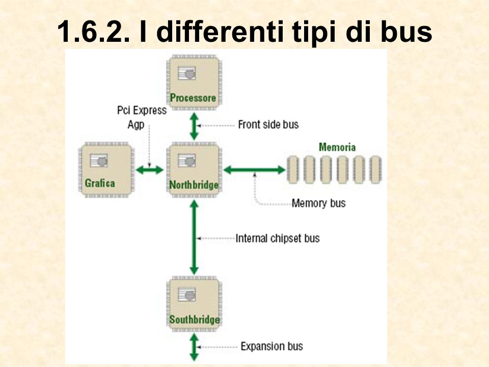 1.6.2. I differenti tipi di bus