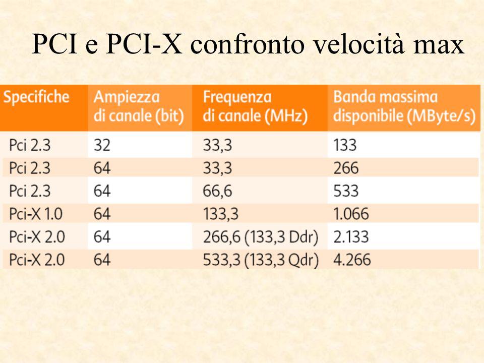 PCI e PCI-X confronto velocità max