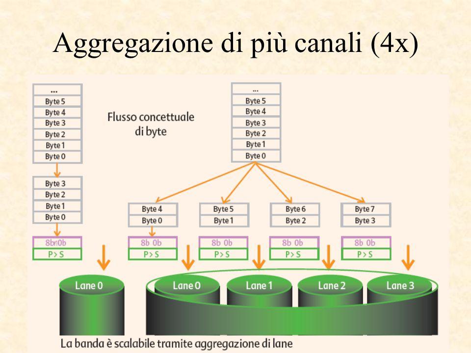 Aggregazione di più canali (4x)