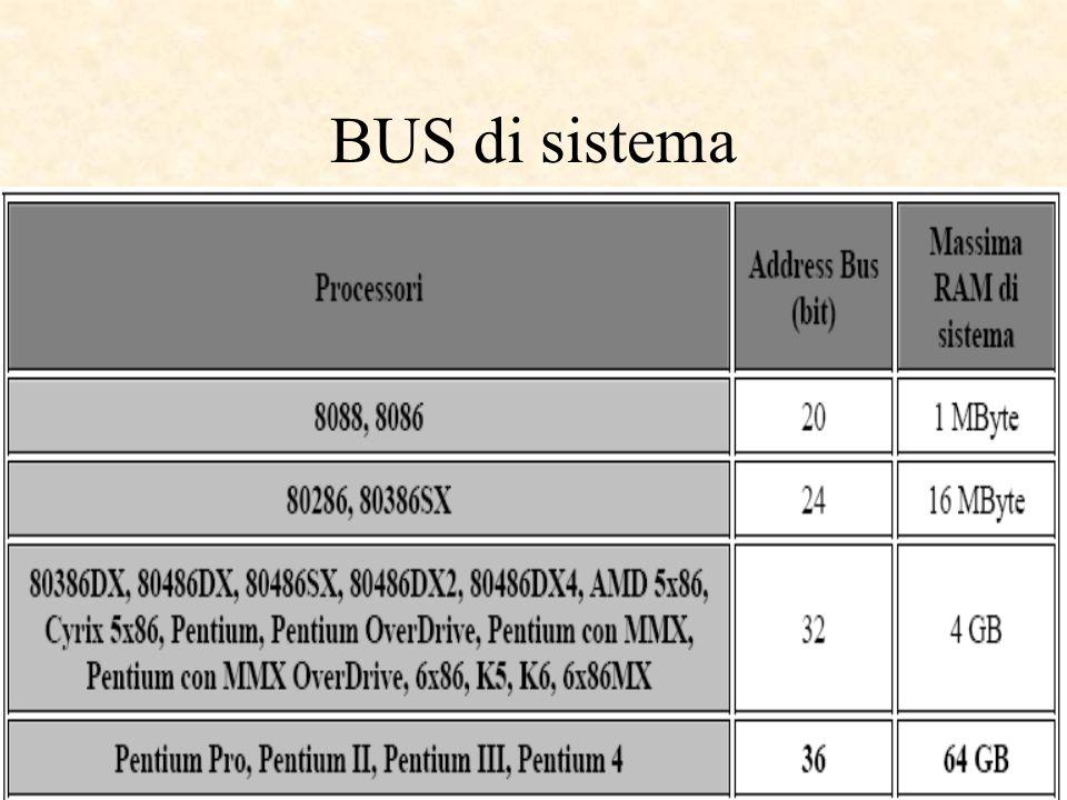 BUS di sistema