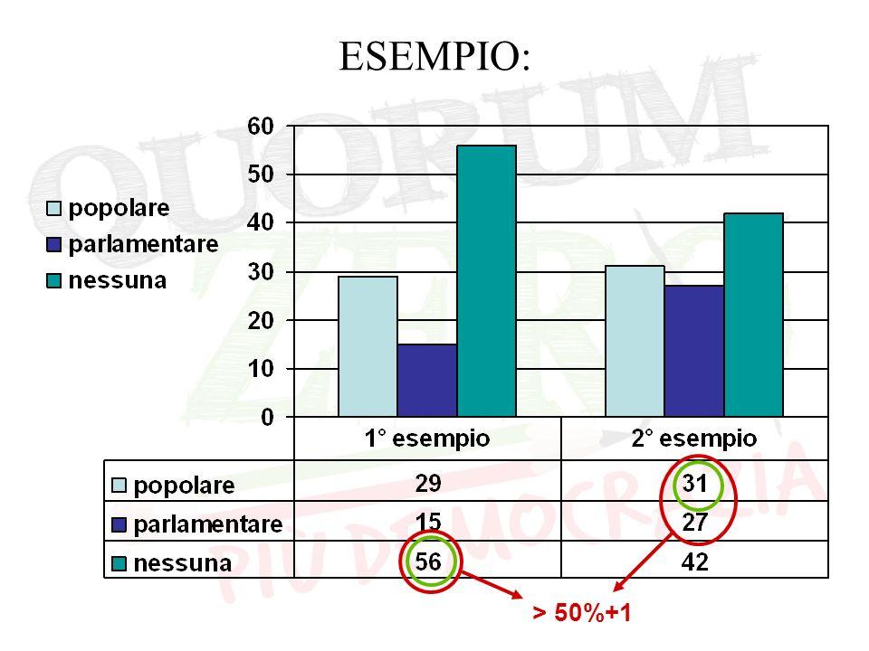 ESEMPIO: > 50%+1