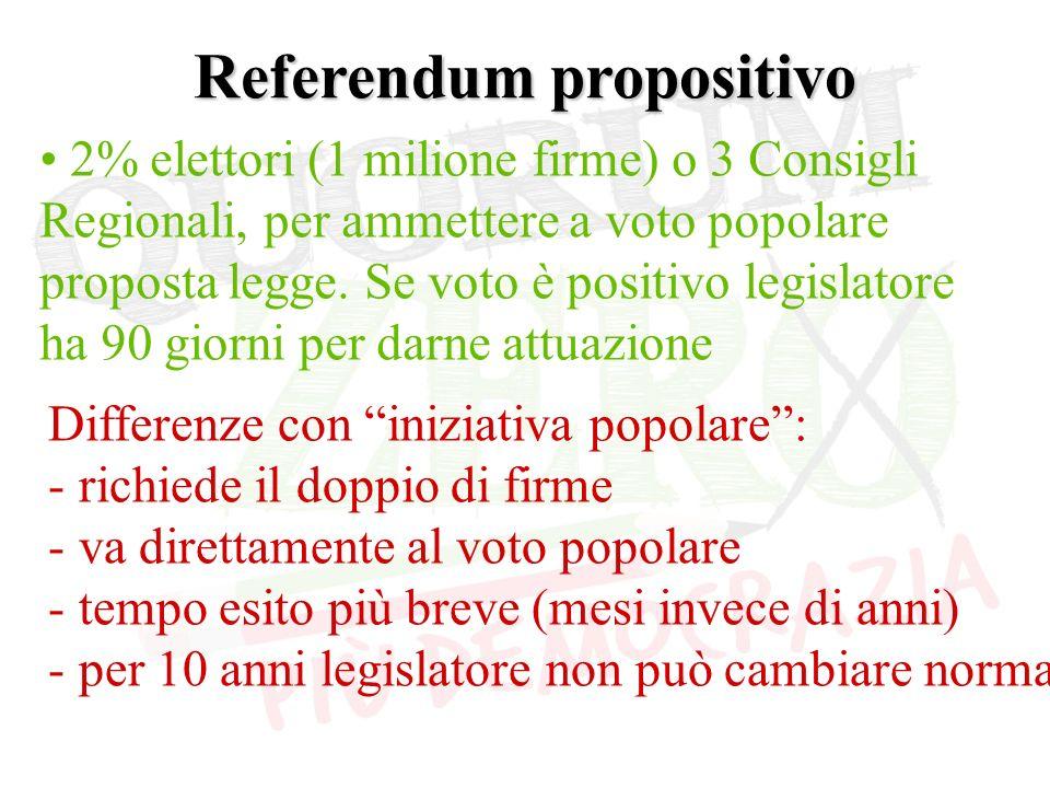 Referendum propositivo 2% elettori (1 milione firme) o 3 Consigli Regionali, per ammettere a voto popolare proposta legge.