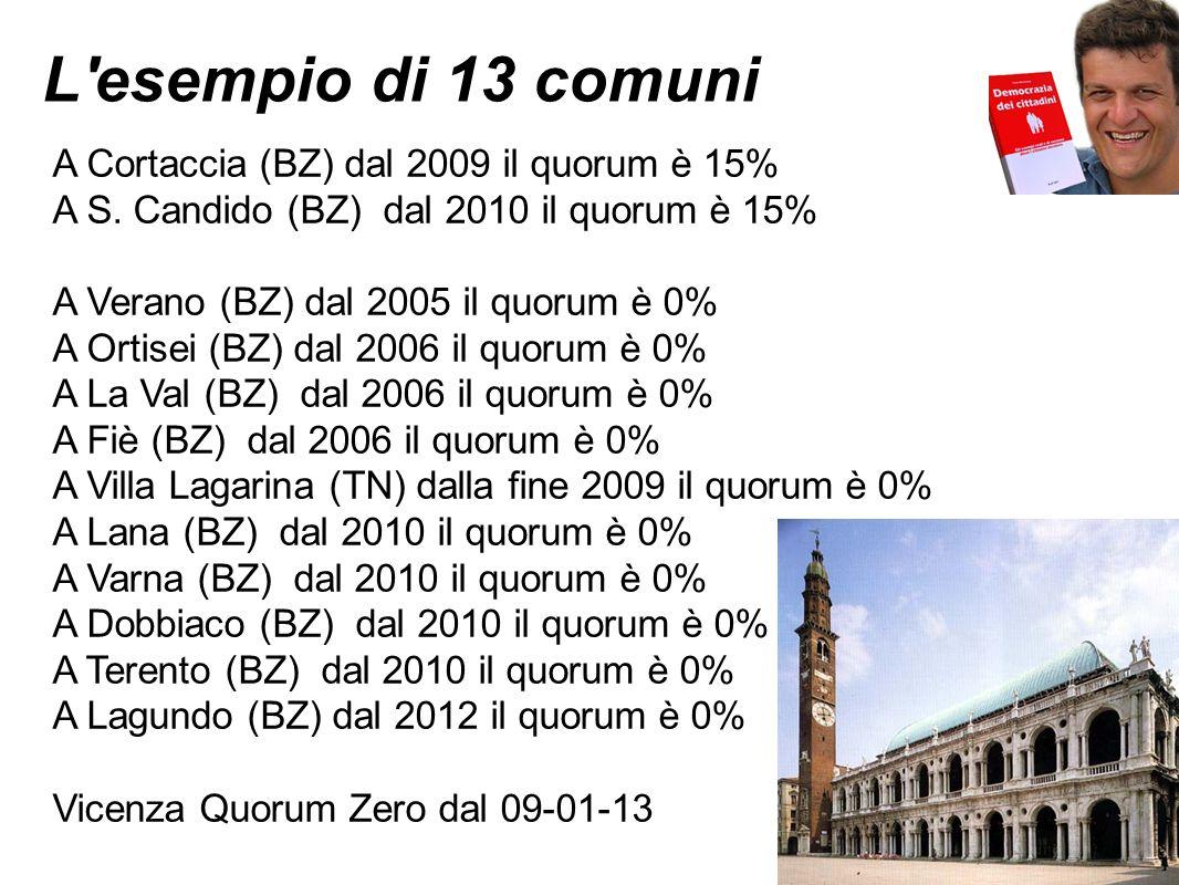 L esempio di 13 comuni A Cortaccia (BZ) dal 2009 il quorum è 15% A S.