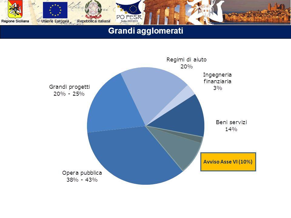 Repubblica italianaUnione Europea Grandi agglomerati Avviso Asse VI (10%)