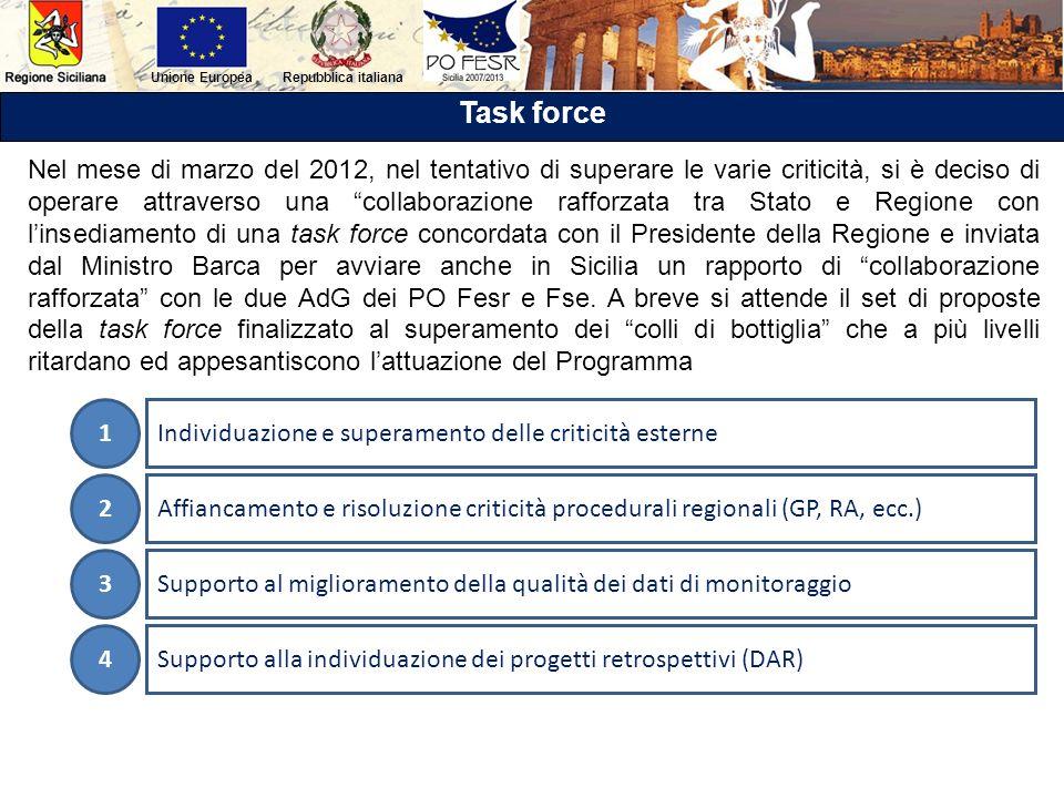 Repubblica italianaUnione Europea Task force Nel mese di marzo del 2012, nel tentativo di superare le varie criticità, si è deciso di operare attraver