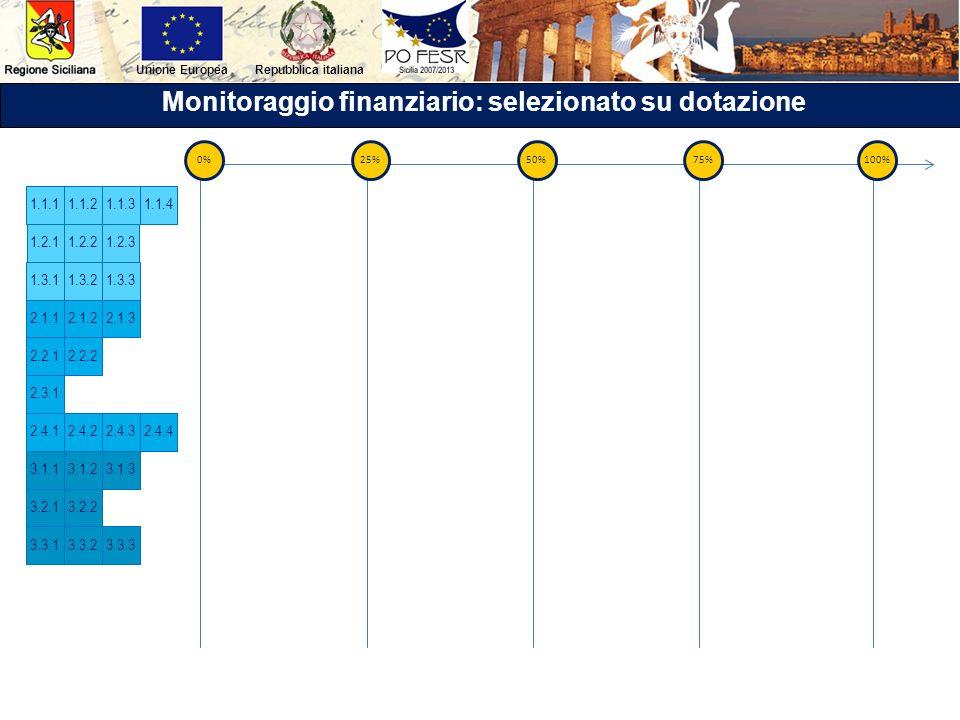 Repubblica italianaUnione Europea Monitoraggio finanziario: selezionato su dotazione 2.3.1 3.1.23.1.33.1.1 3.2.13.2.2 3.3.13.3.23.3.3 2.4.4 1.1.11.1.2