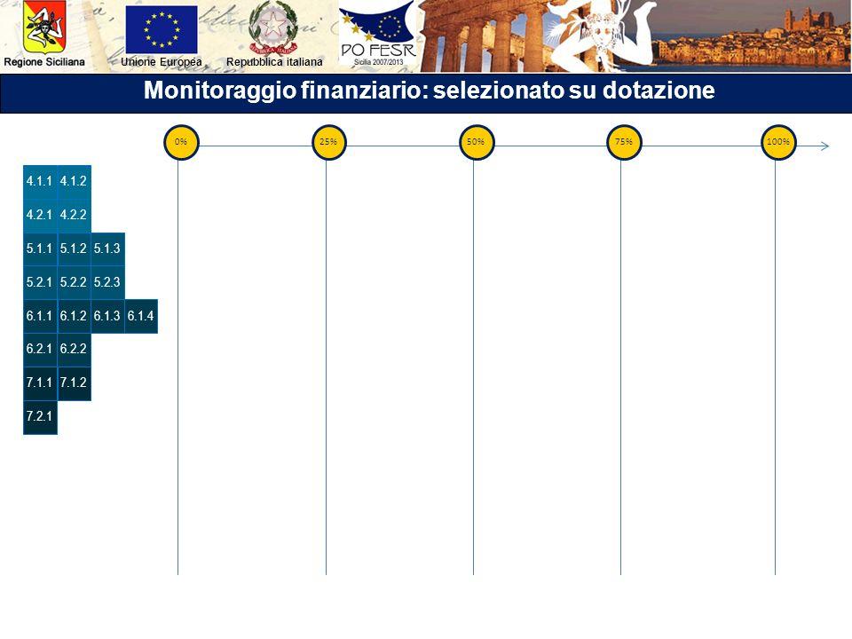 Repubblica italianaUnione Europea Monitoraggio finanziario: selezionato su dotazione 4.1.24.1.1 4.2.14.2.2 0%25% 5.1.25.1.1 5.2.15.2.2 5.1.3 5.2.3 6.1