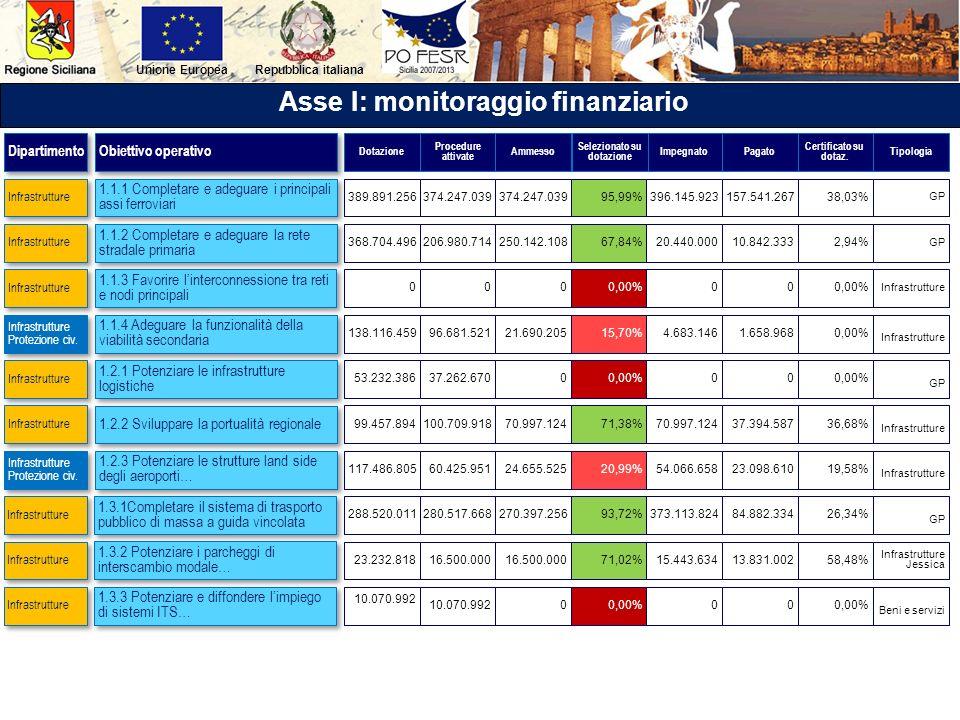 Repubblica italianaUnione Europea Asse I: monitoraggio finanziario 1.1.1 Completare e adeguare i principali assi ferroviari 1.1.2 Completare e adeguar