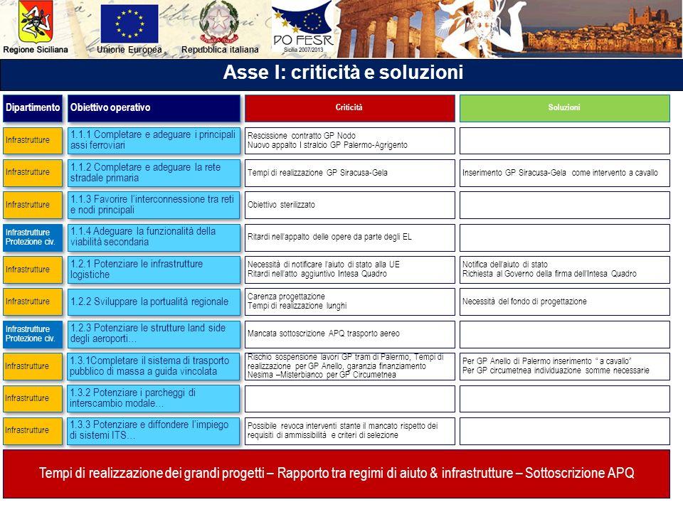 Repubblica italianaUnione Europea Asse I: criticità e soluzioni 1.1.1 Completare e adeguare i principali assi ferroviari 1.1.2 Completare e adeguare l
