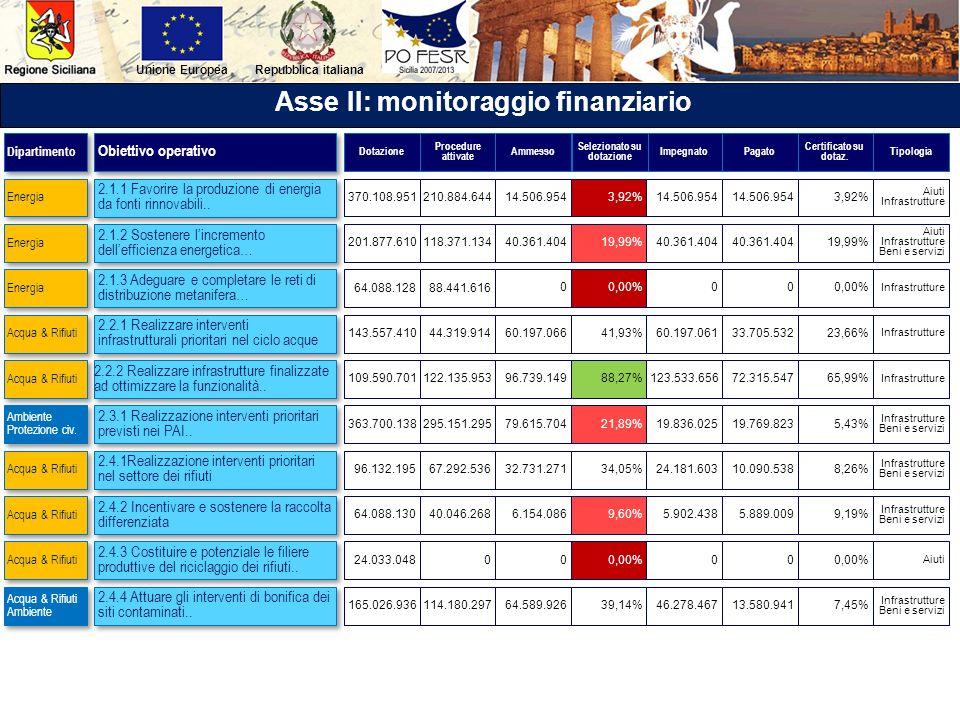 Repubblica italianaUnione Europea Asse II: monitoraggio finanziario 2.1.1 Favorire la produzione di energia da fonti rinnovabili.. 2.1.2 Sostenere lin