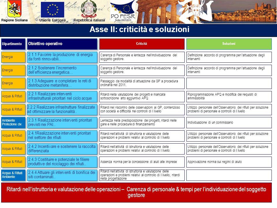 Repubblica italianaUnione Europea Asse II: criticità e soluzioni 2.1.1 Favorire la produzione di energia da fonti rinnovabili.. 2.1.2 Sostenere lincre