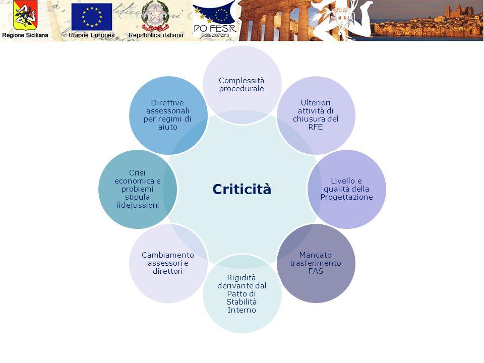 Repubblica italianaUnione Europea Criticità Complessità procedurale Ulteriori attività di chiusura del RFE Livello e qualità della Progettazione Manca
