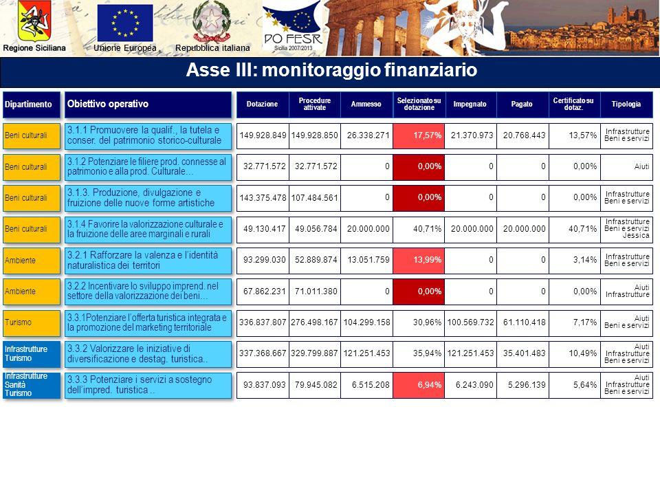 Repubblica italianaUnione Europea Asse III: monitoraggio finanziario 3.1.1 Promuovere la qualif., la tutela e conser. del patrimonio storico-culturale