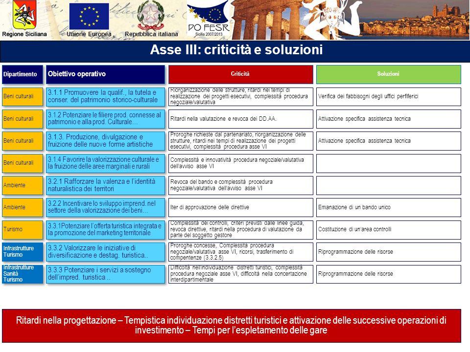 Repubblica italianaUnione Europea Asse III: criticità e soluzioni 3.1.1 Promuovere la qualif., la tutela e conser. del patrimonio storico-culturale 3.