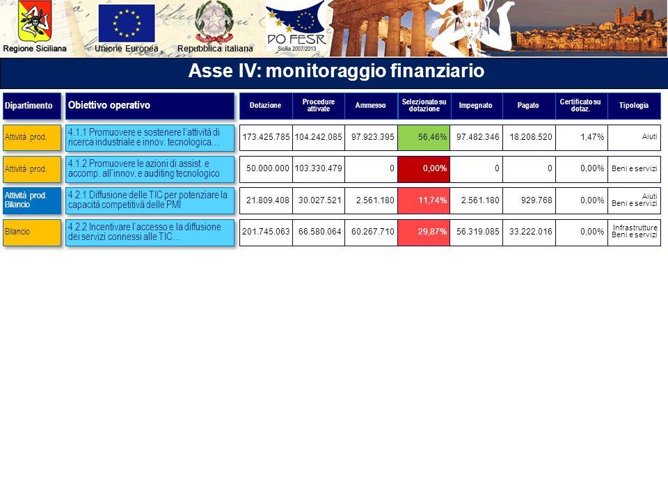Repubblica italianaUnione Europea Asse IV: monitoraggio finanziario 4.1.1 Promuovere e sostenere lattività di ricerca industriale e innov. tecnologica