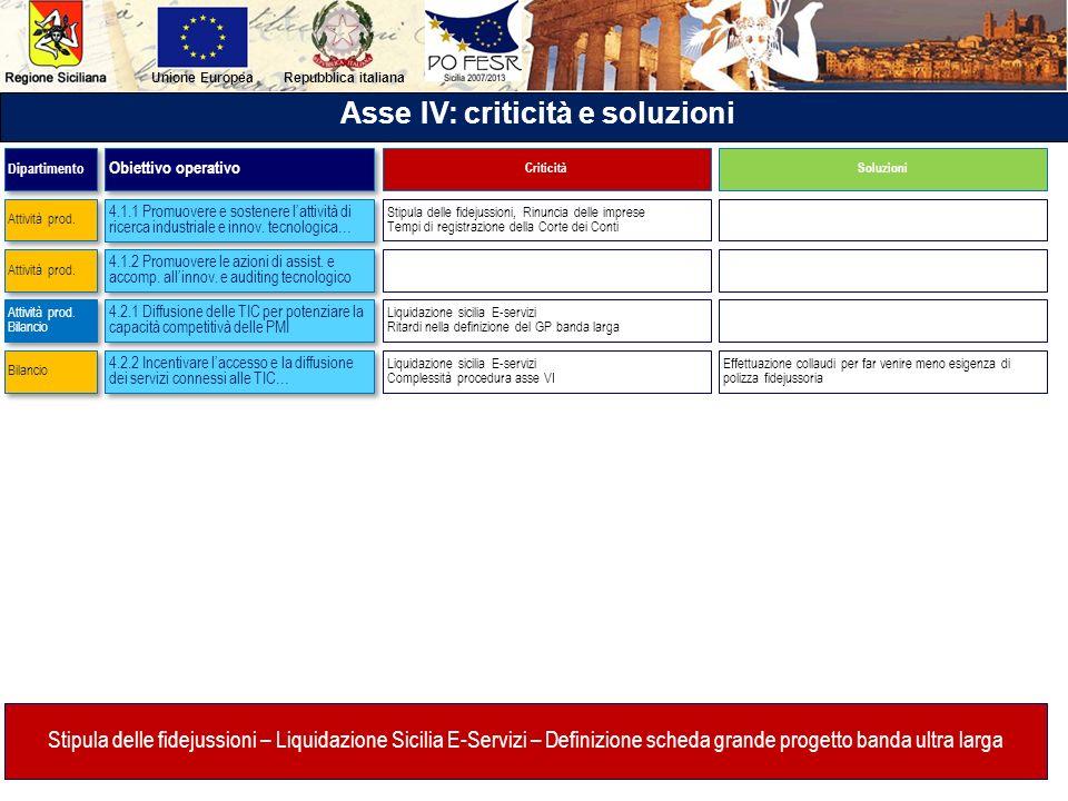 Repubblica italianaUnione Europea Asse IV: criticità e soluzioni 4.1.1 Promuovere e sostenere lattività di ricerca industriale e innov. tecnologica… 4