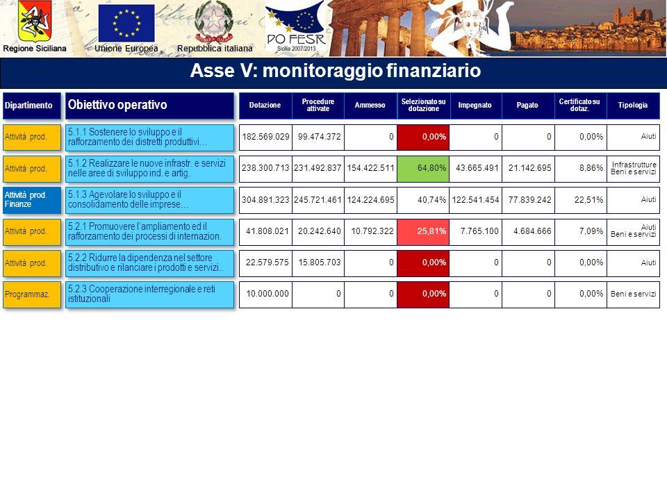 Repubblica italianaUnione Europea Asse V: monitoraggio finanziario 5.1.1 Sostenere lo sviluppo e il rafforzamento dei distretti produttivi… 5.1.2 Real