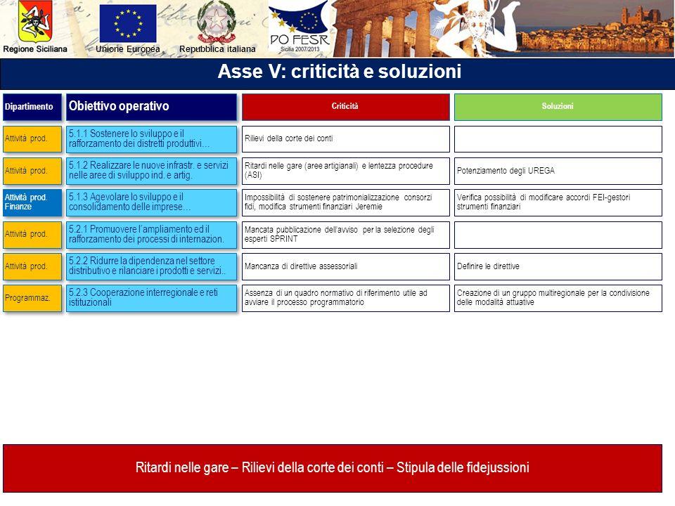 Repubblica italianaUnione Europea Asse V: criticità e soluzioni 5.1.1 Sostenere lo sviluppo e il rafforzamento dei distretti produttivi… 5.1.2 Realizz