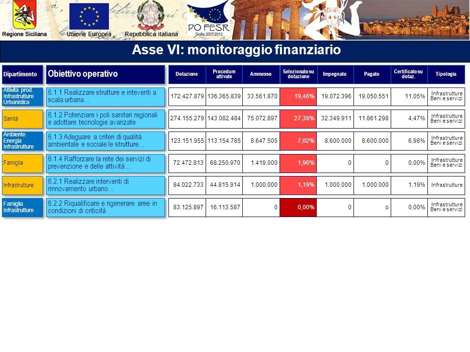 Repubblica italianaUnione Europea Asse VI: monitoraggio finanziario 6.1.1 Realizzare strutture e inteventi a scala urbana… 6.1.2 Potenziare i poli san