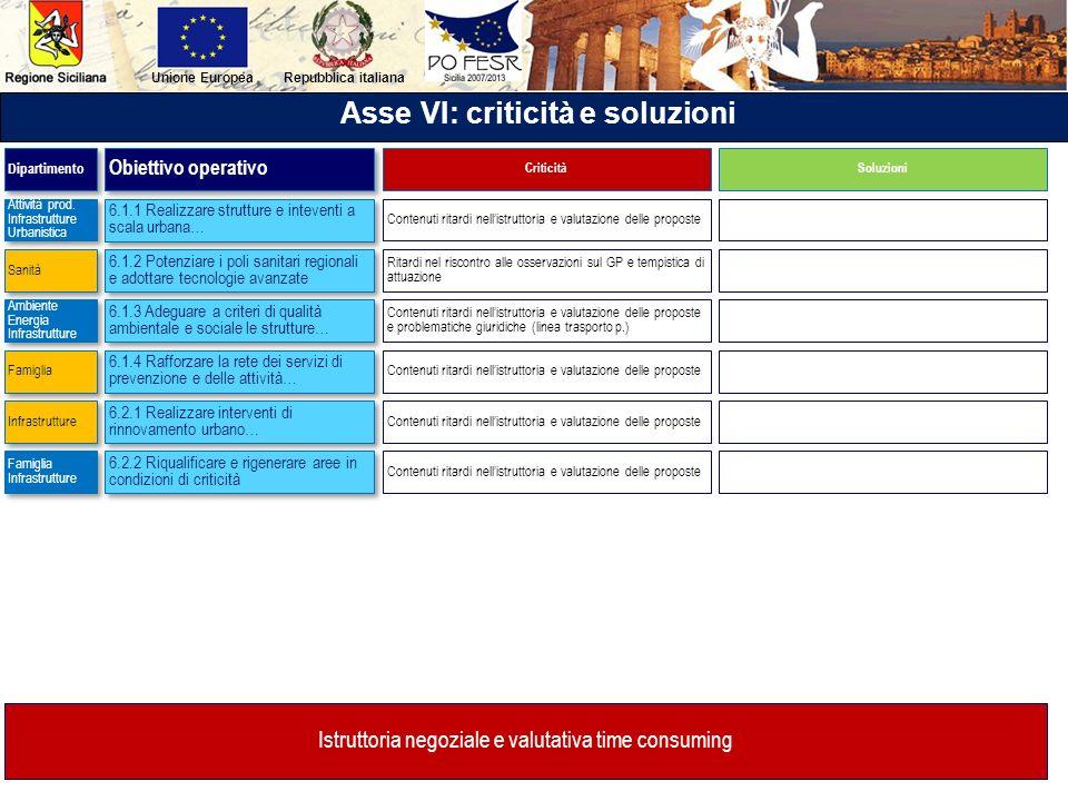 Repubblica italianaUnione Europea Asse VI: criticità e soluzioni 6.1.1 Realizzare strutture e inteventi a scala urbana… 6.1.2 Potenziare i poli sanita