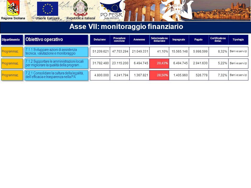 Repubblica italianaUnione Europea Asse VII: monitoraggio finanziario 7.1.1 Sviluppare azioni di assistenza tecnica, valutazione e monitoraggio 7.1.2 S