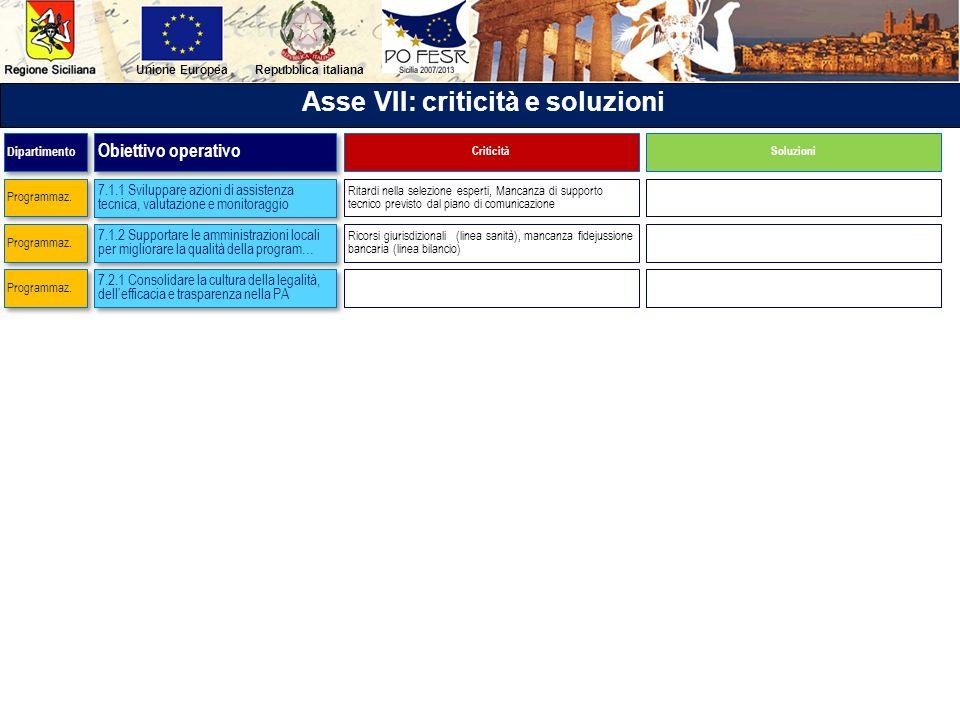 Repubblica italianaUnione Europea Asse VII: criticità e soluzioni 7.1.1 Sviluppare azioni di assistenza tecnica, valutazione e monitoraggio 7.1.2 Supp