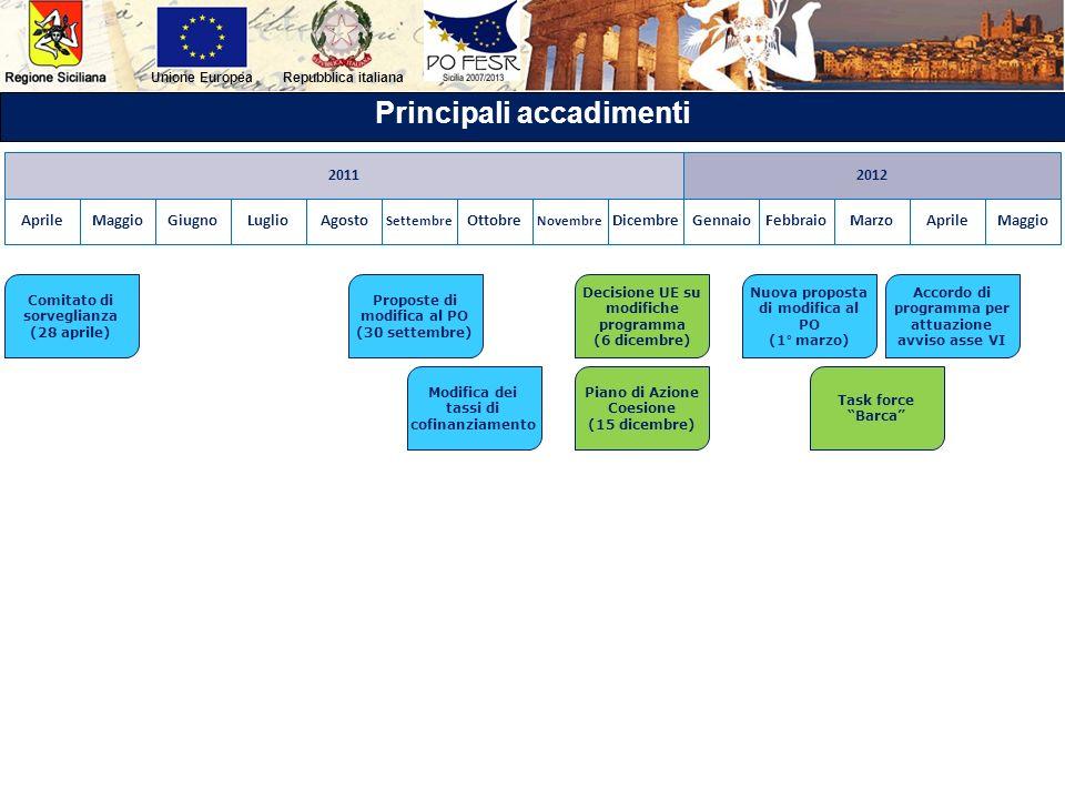 Repubblica italianaUnione Europea Principali accadimenti MaggioGiugnoLuglioAgosto Settembre Ottobre Novembre DicembreGennaioFebbraioMarzoAprileMaggio