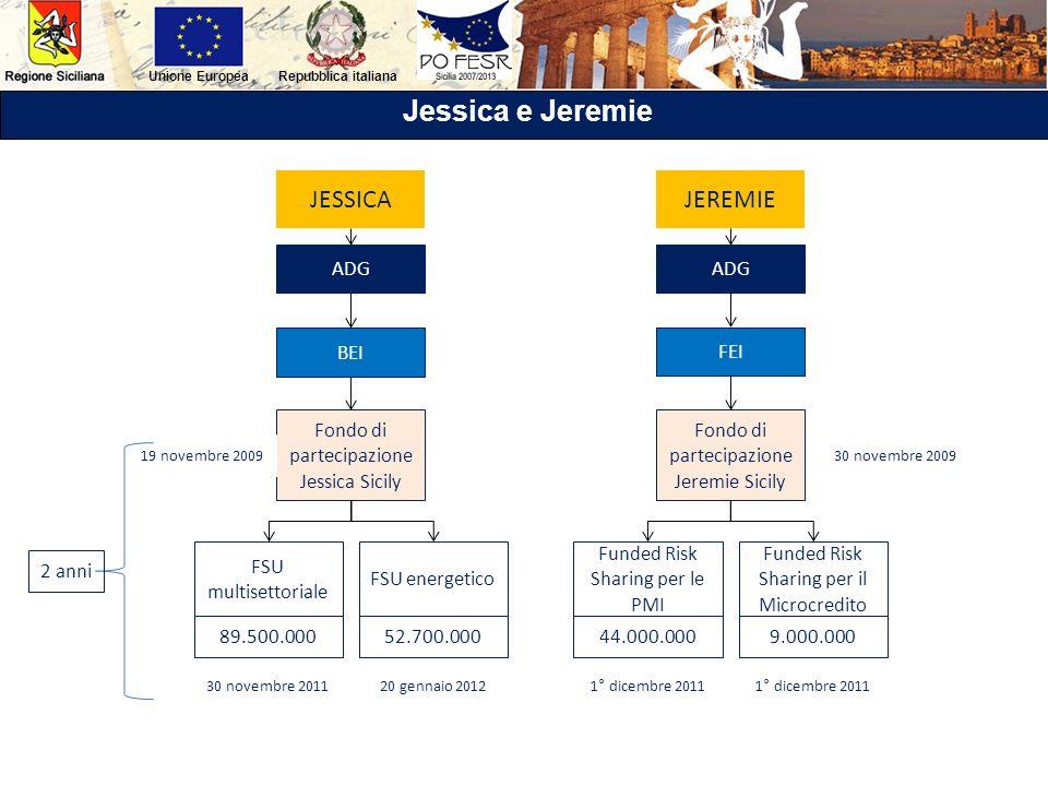 Repubblica italianaUnione Europea Jessica e Jeremie JESSICAJEREMIE Fondo di partecipazione Jessica Sicily Fondo di partecipazione Jeremie Sicily ADG B